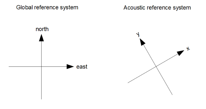 reference_systems